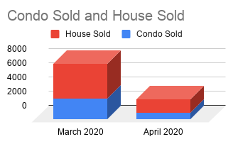 Condo Sold and House Sold 2020