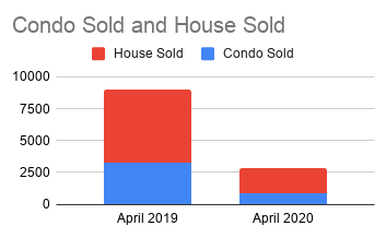 Condo Sold and House Sold