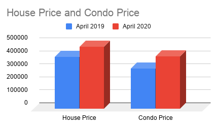 House Price and Condo Price 2020
